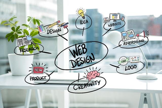 Apa Itu Custom Web Design - custom Web Design