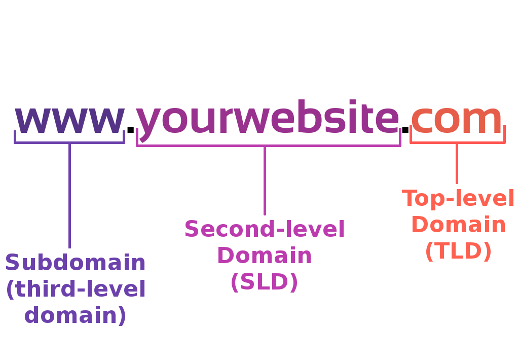 Third Level Domain - Pengertian Domain,subdomain