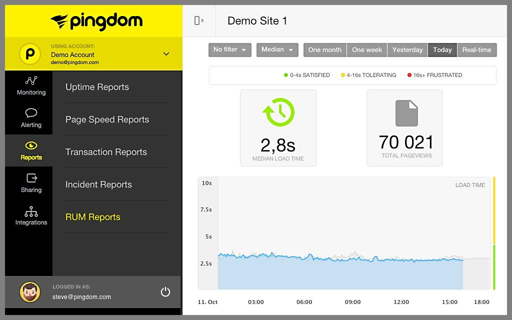 Speed Loading Website Pindom Mousmedia